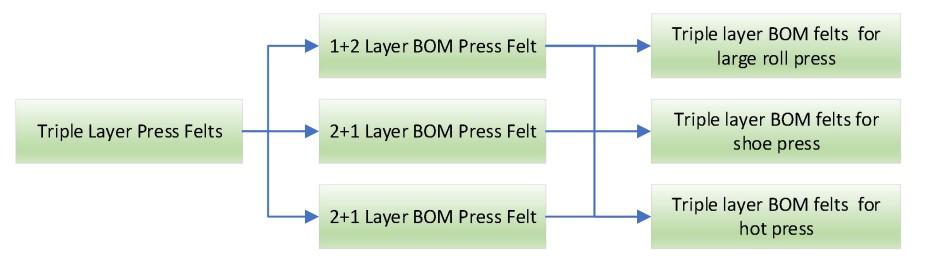 Triple Layer BOM Press Felts