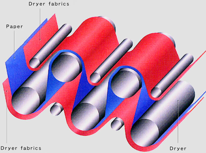 Spiral Dryer Fabrics OF PAPER MACHINES